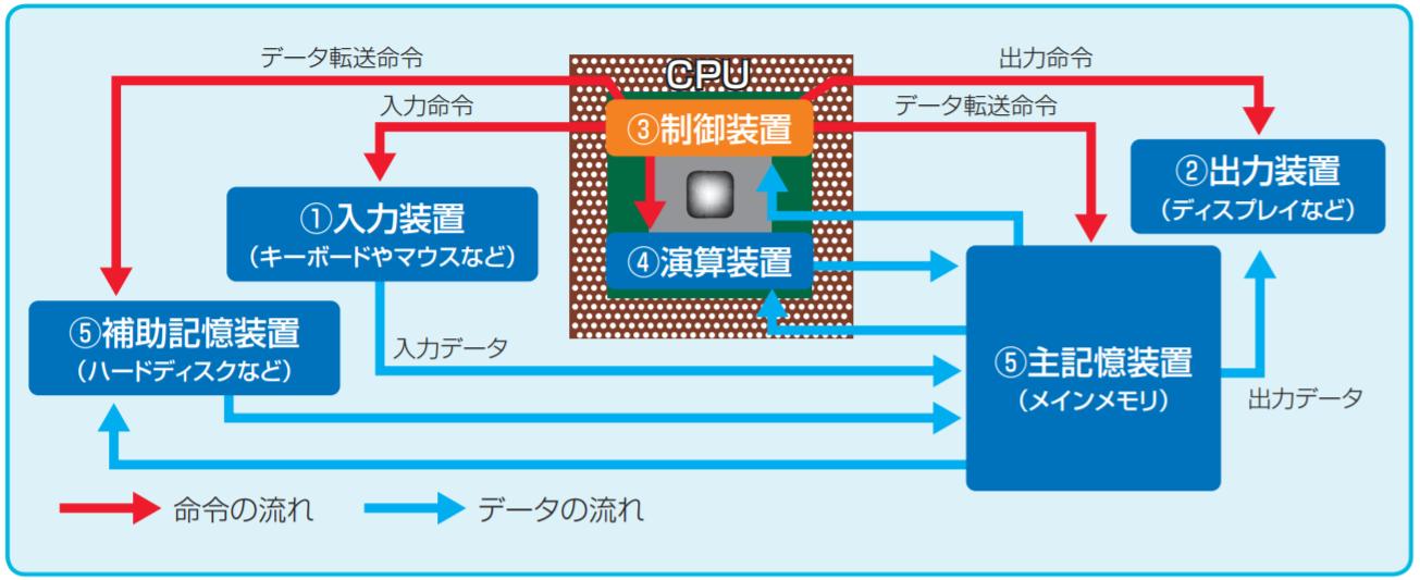 5大装置におけるデータの流れ